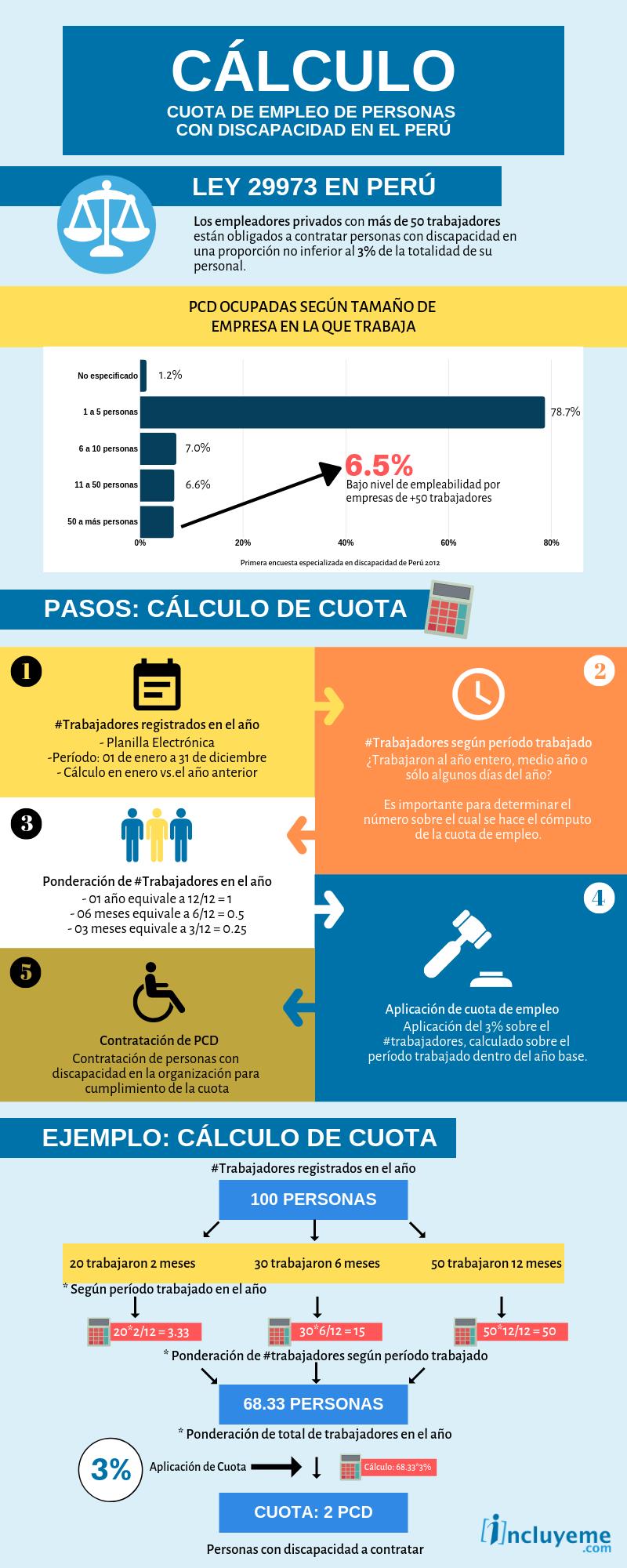 INFOGRAFIA ley de cuotas perú